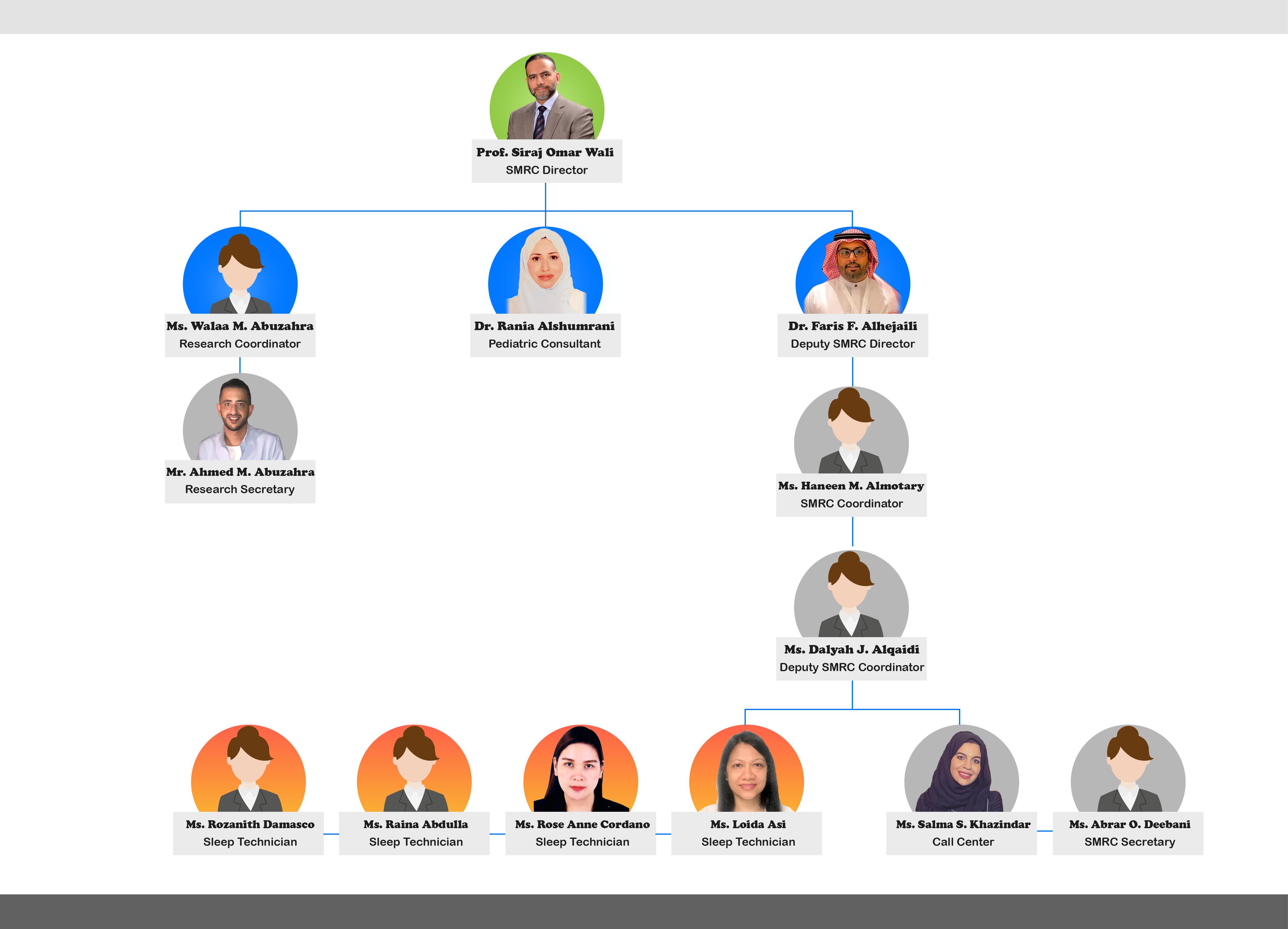 organizational structure (en)